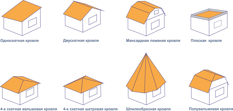 все виды форм крыш в картинках того